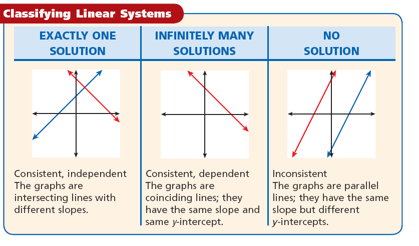 Using Algebraic Methods of Solving Linear Systems - PPT
